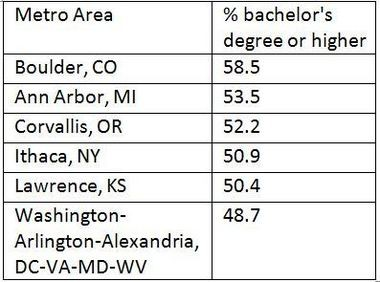 U.S. metro areas with the biggest percentage of people who are 25 and older and have a bachelor's degree or higher.