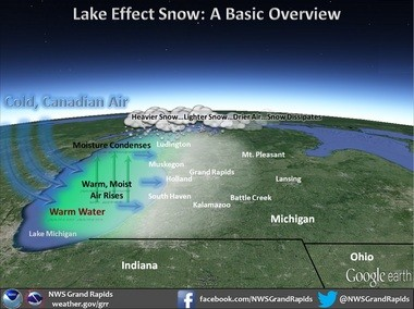 What's lake effect? Locations across West Michigan typically see the snow pile up when cold air sweeps across the relatively warmer waters of Lake Michigan. That gives lift to warm, moist air at the lake's surface, which condenses and falls as snow across the region.