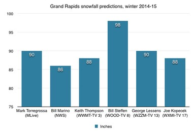 West Michigan forecasters offer their best guess of how much snowfall Grand Rapids could accumulate during the upcoming 2014-15 winter season. The city's average, 75 inches of snow, is indicated at the bottom of the chart. Each meteorologist says the winter will be snowier than average.