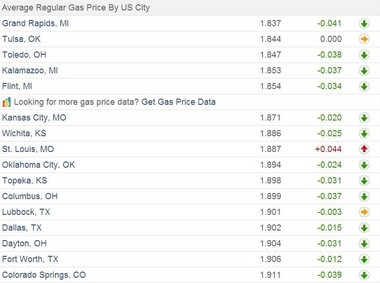 Grand Rapids Gas Prices >> Grand Rapids Closes Out 2014 With Cheapest Average Gas Price