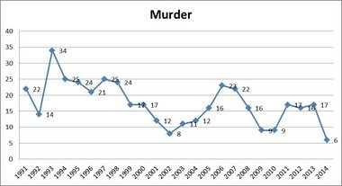 A chart from the Grand Rapids Police Department shows the number of homicides in the city each year since 1991. Six homicides is the lowest the city has seen in 50 years, police said.