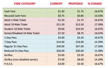 Current and proposed fares across The Rapid bus system.