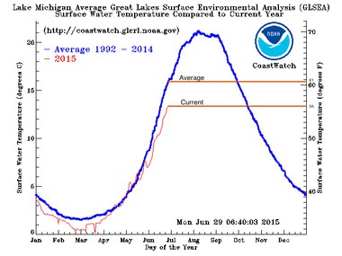 The current Lake Michigan water temperature is running about 5 degrees below average for late June.