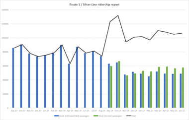 This graph shows 22 months of ridership data for The Rapid's Route 1 (Division Avenue) and Silver Line bus rapid transit system.