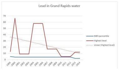 The solid red line shows the highest level of lead in parts per billion found during city testing (which was conducted annually until 2001, and every three years after that). The dotted red line is the trend line of those highest readings. The solid blue line is the 90th-percentile reading, meaning 90 percent of homes tested were at or below that level.
