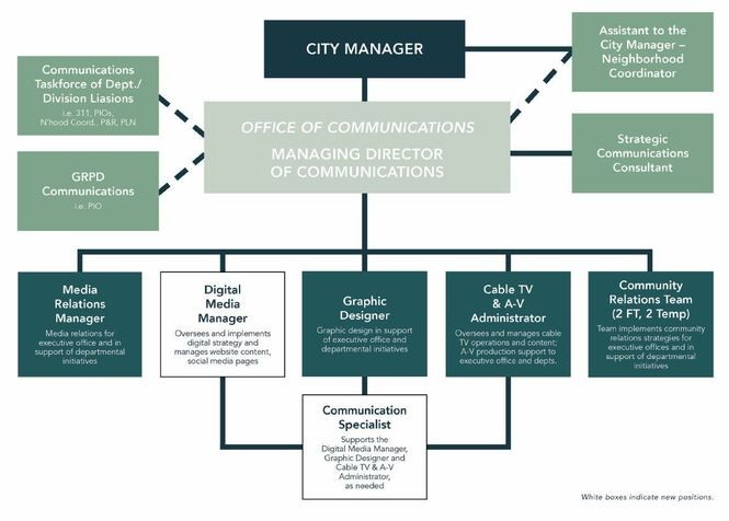A diagram of the communications department proposed by Truscott Rossman for the city of Grand Rapids.