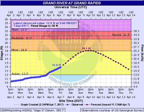 This flood forecast for the Grand River in Grand Rapids shows the river will crest at 18.1 feet by 8 a.m. Monday, April 10.