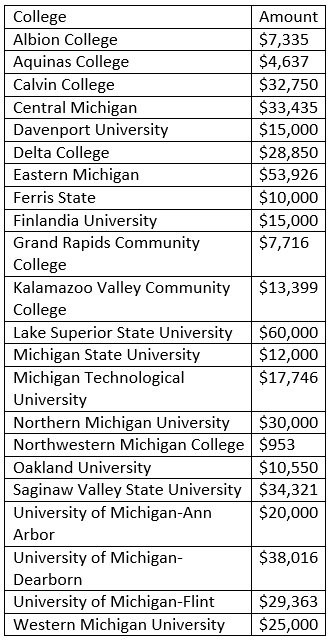 Twenty-two Michigan colleges received state grants, totaling $500,000, to pursue sexual assault prevention programs.