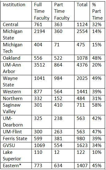 This chart, from the Center for the Study of Academic Labor, shows the number of full time and part time faculty at Michigan's 15 public universities. The data is from 2013. * = Eastern Michigan University refers to its part-time faculty as part-time lecturers.At many institutions, most adjuncts teach one or two courses per semester. So full-time faculty typically teach a much larger percentage of courses than adjuncts.