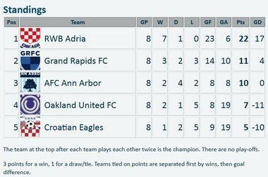 Great Lakes Premier League standings