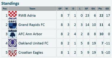Great Lakes Premier League standings