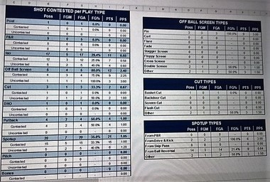 Analytics at the high school level provides coaches and players with a wealth of statistical information