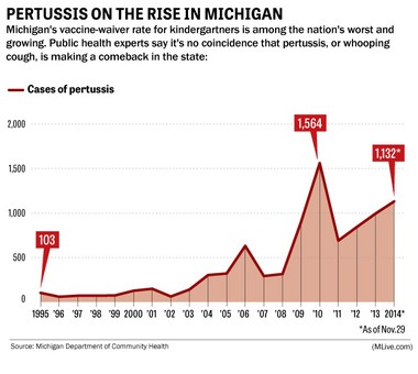 This chart shows the rise in pertussis, or whooping cough, cases in Michigan in recent years.
