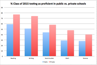 Proficiency rates on the 2014 Michigan Merit Exam reading test. The MME is mandatory for all public-school 11th-graders, even for those in special education and students with limited English proficiency. By contrast, the test is voluntary for private-school students. The 2014 MME was taken by about 105,000 students in public high schools and 3,300 in private schools.