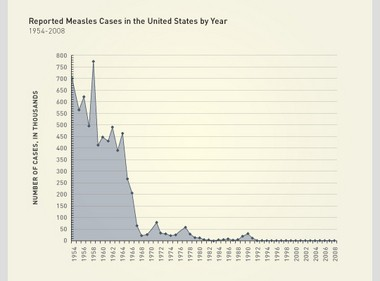 Measles cases dropped significantly after the introduction of a vaccine in 1963.