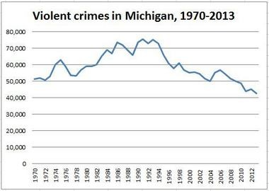 Violent crimes include homicide, forcible rape, robbery and aggravated assault. Source: www.disastercenter.com/crime/micrime.htm