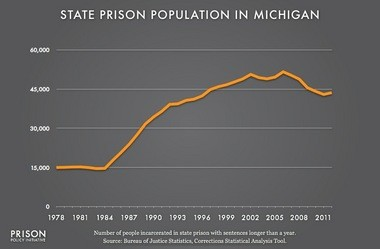 This graph is a part of Tracking State Prison Growth, a Prison Policy Initiative briefing, and shows Michigan's prison population from 1978 to 2012. Data Source: Bureau of Justice Statistics, Corrections Statistics Analysis Tool. (Graph: Peter Wagner, May 2014)