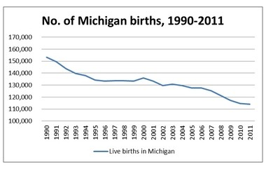 The decline in the Michigan high school population results from a drop in the birth rate that started in the 1990s. Students in the Class of 2014 was born in 1995 and 1996.