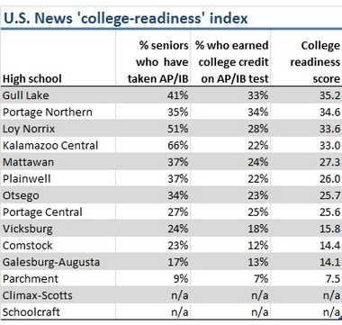 "How Kalamazoo-area public high schools ranked based on the ""college-readiness"" index created by U.S. News and World Report."