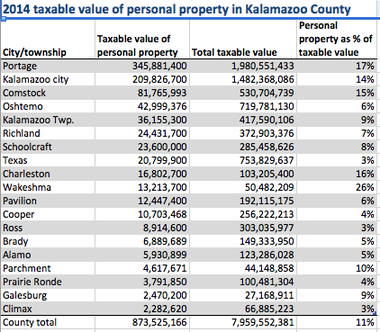 Personal property comprises 11 percent of property on the Kalamazoo County's tax rolls.