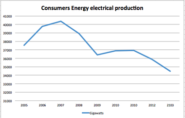 Annual generation of electrical power by Consumers Energy, including the power purchased from Palisades Nuclear Plant. (Source: Consumers Energy annual report.)