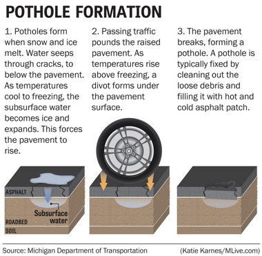 See how potholes are formed when water, freezing temperatures and high traffic volume combine.