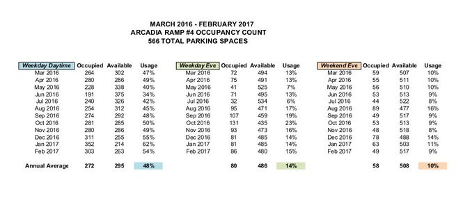 City staff determined the ramp's average use between March 2016 through February. (Courtesy | City of Kalamazoo)