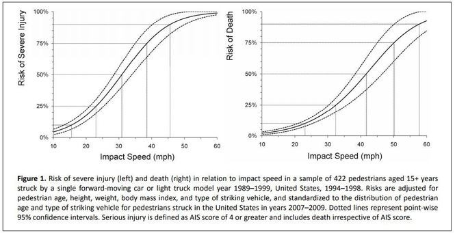 SOURCE: AAA Foundation for Traffic Safety