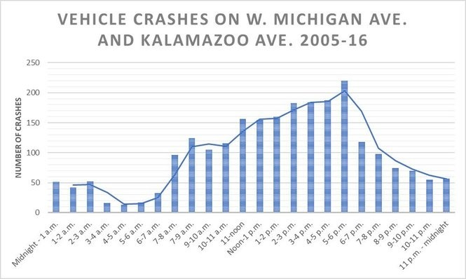 SOURCE: Michigan Office of Highway Safety Planning