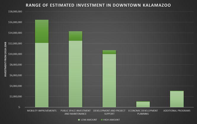 (SOURCE: DOWNTOWN ECONOMIC GROWTH AUTHORITY)
