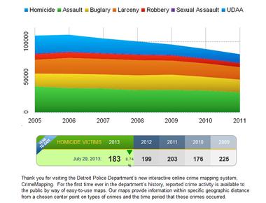 Detroit crime stats on city website: http://www.detroitmi.gov/DepartmentsandAgencies/PoliceDepartment/CrimeStatistics.aspx