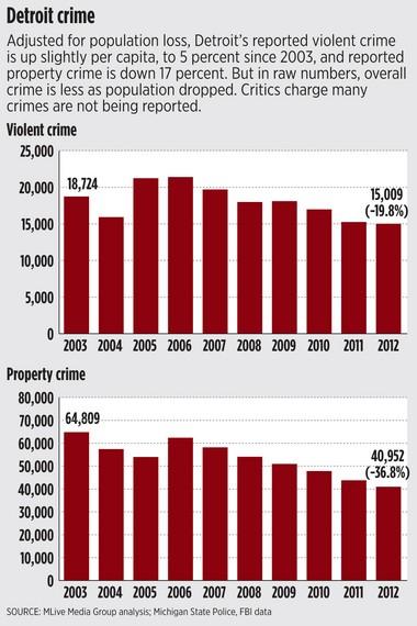 detroit crime rate 2018