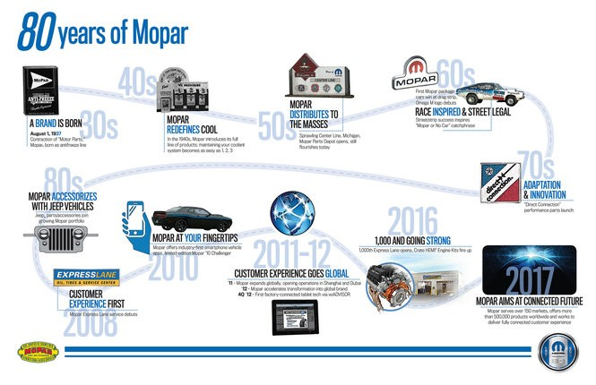 1990s Vtg Mopar Dodge Dealer Display Chrysler Plymouth Service Advertising Sign Other Automobilia