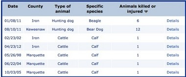 Click here to use this searchable database for details on wolf attacks in areas where you live or visit.