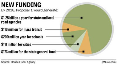 What funds would be generated through Proposal 1 by 2018