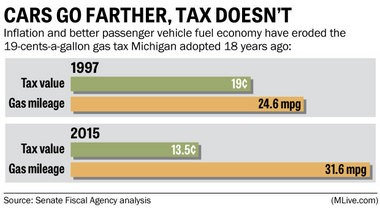 Inflation and better passenger vehicle fuel economy have eroded the 19-cents-a-gallon gas tax Michigan adopted 18 years ago.