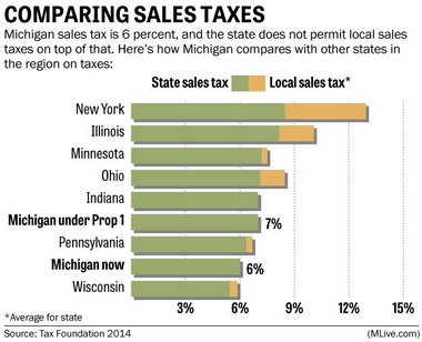 How Michigan compares with other states in the region on sales taxes