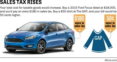 Your total cost for taxable goods would increase. Buy a 2015 Ford Focus listed at $18,000, and you'd pay an extra $180 in sales tax. Buy a $50 shirt at The GAP, and your bill would be 50 cents higher.