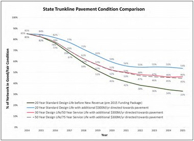 A state trunkline pavement projection chart shows 54 percent of state roads will remain in good or fair condition by 2025 if MDOT reconstructs on the 20-year design life plan.