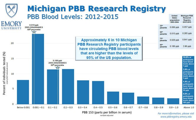 Emory University graphic showing elevated PBB blood levels in Michigan.