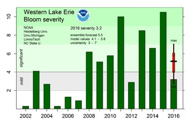 A NOAA chart showing the severity of harmful algal blooms in western Lake Erie between 2002 and 2016.