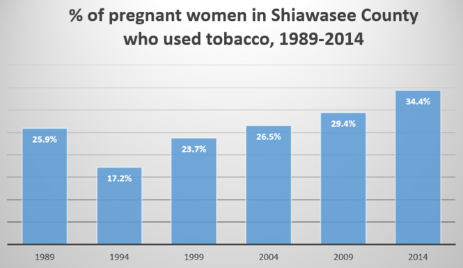Smoking while pregnant: Ranking Michigan's 30-most populated