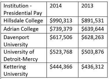 The chart shows presidential compensation for presidents at private colleges and university. 2014 data covers the period of July 1, 2014 to June 30, 2015. Data from 2013 covers the same period. Total compensation includes base pay, bonus pay, other pay and nontaxable benefits.