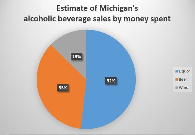 See top businesses for liquor sales in each Michigan county - mlive com
