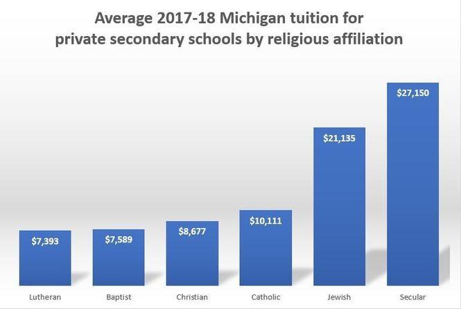 Michigan's 36 most expensive private schools - mlive com