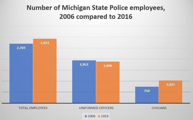 Michigan's 60 largest police departments, ranked by staff