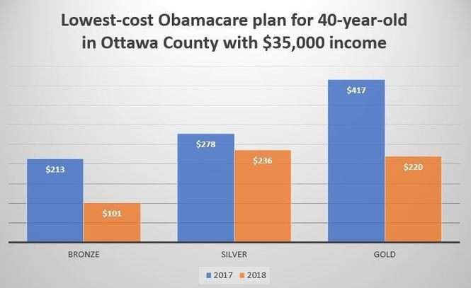 See cost changes for Obamacare plans in your Michigan county