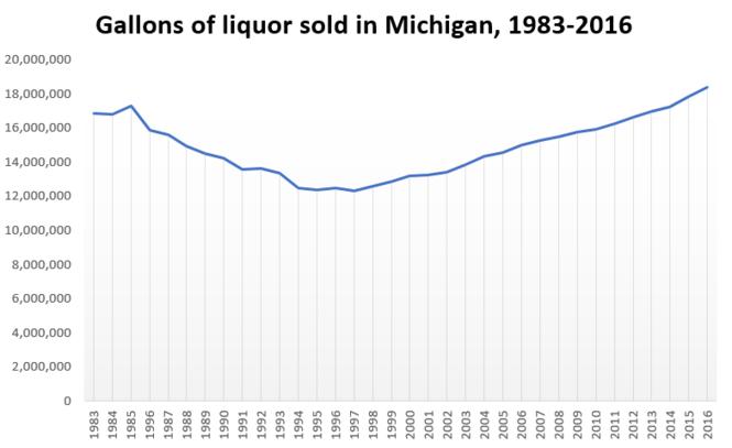 Source: Michigan Liquor Control Commission