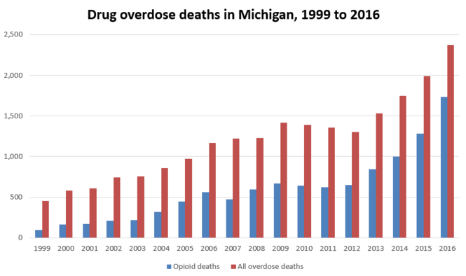 Drug overdose deaths in Michigan between 1999 and 2016, based on data from the Michigan Department of Health and Human Services. In 1999, there were 455 total overdose deaths, of which 99 were caused by opioids. In 2016, the state recorded 2,376 total overdose fatalities, with 1,733 caused by opioids. The opioid deaths include heroin.