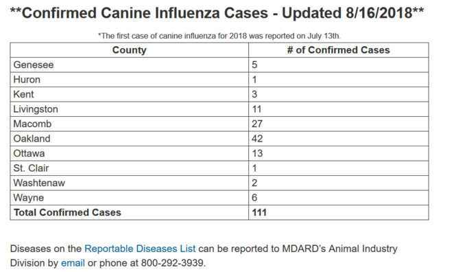 Current reported cases of canine influenza in Michigan.